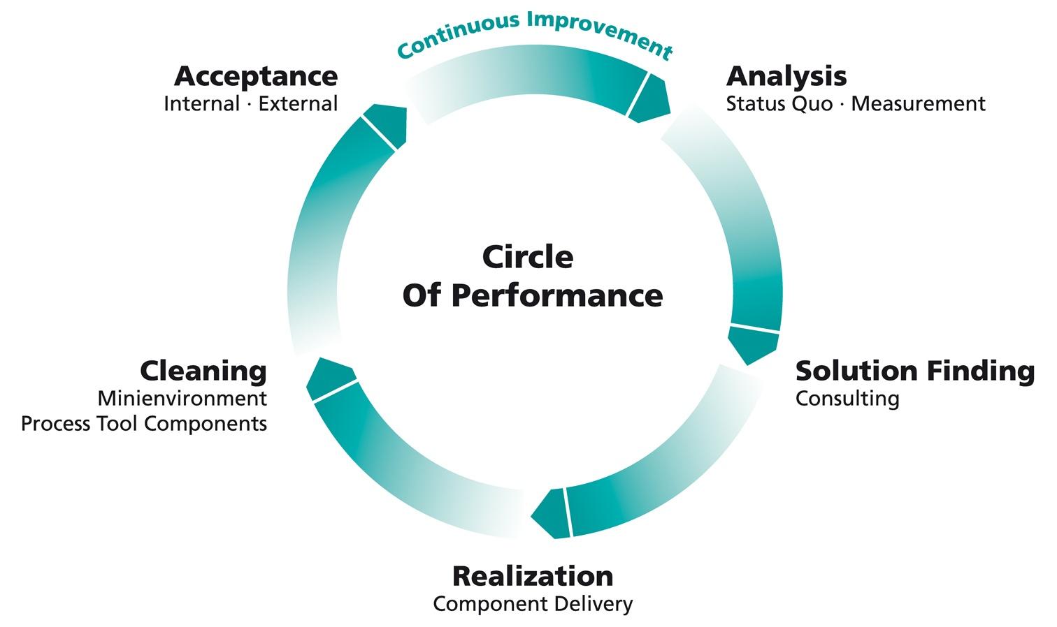 Circle_of_Performance.jpg