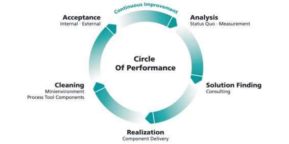 Circle-of-Performance