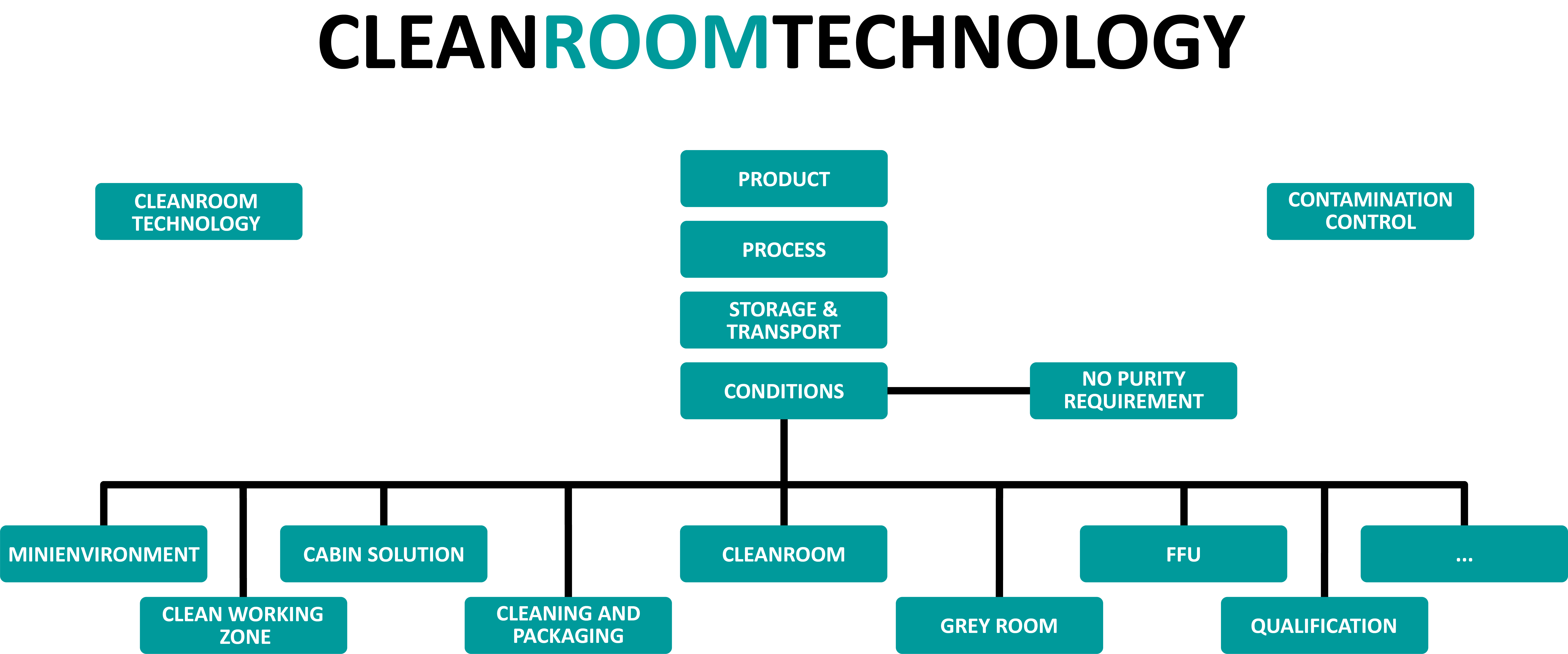 cleanroom technology overview