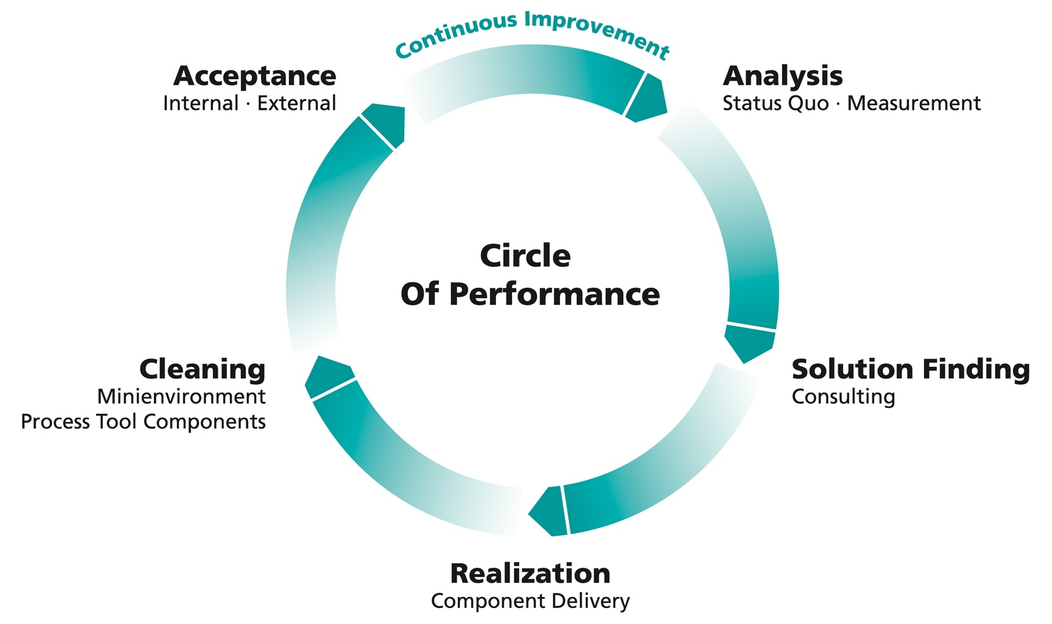 Circle_of_Performance